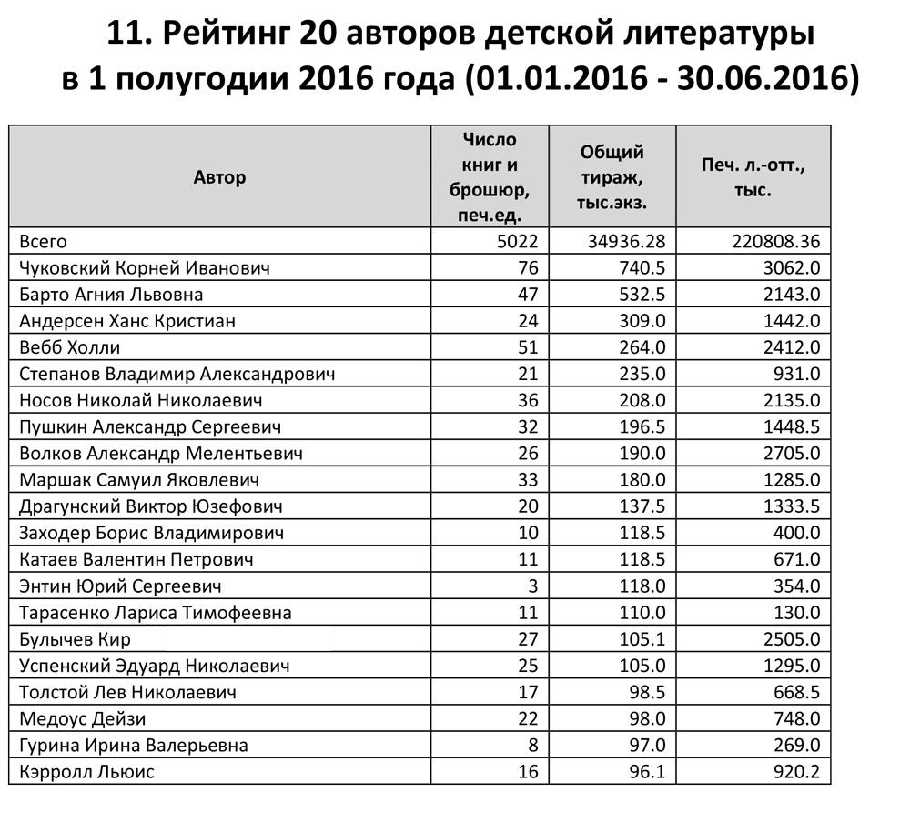 Рейтинг 20 авторов детской литературы в 1 полугодии 2016 года (01.01.2016 ‐ 30.06.2016)