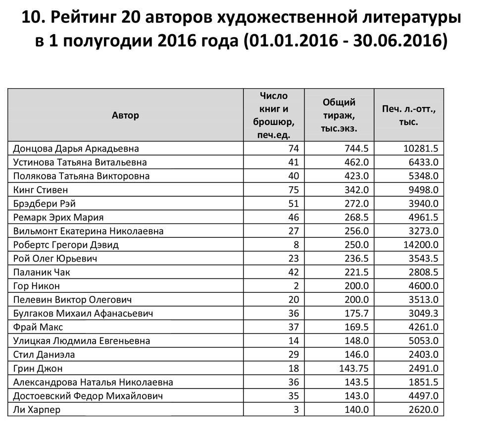 10.-Рейтинг_авторов_художественной_литературы_1_полугодие_2016