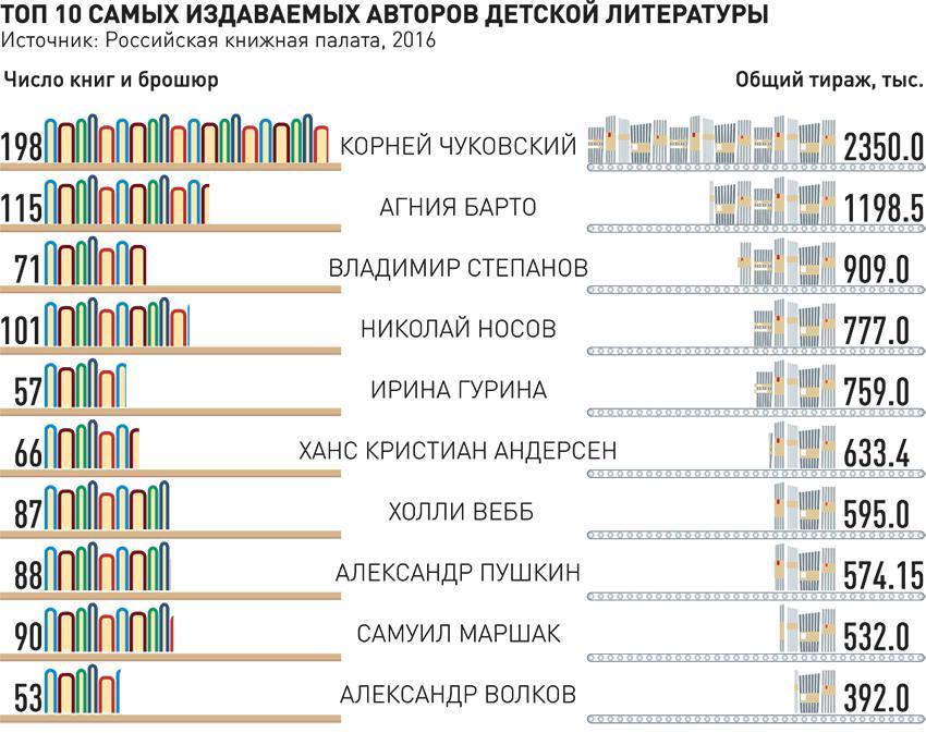 инфографика книгоиздания_01