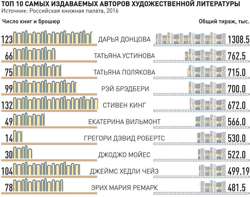 инфографика книгоиздания_03